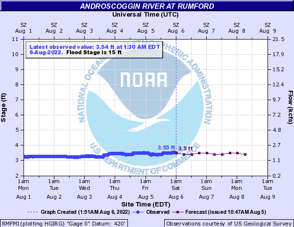 Forecast Hydrograph for RMFM1
