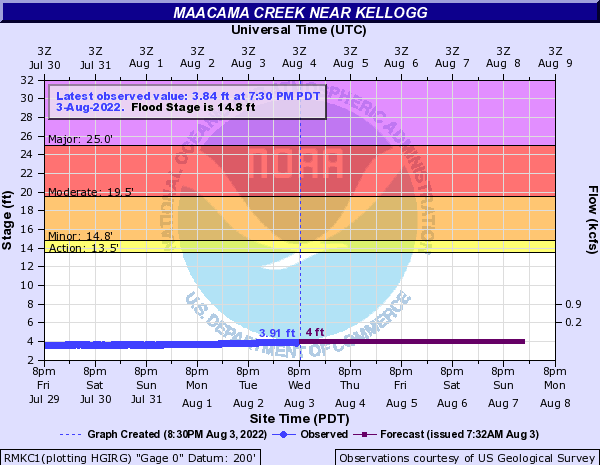 Maacama Creek near Kellogg
