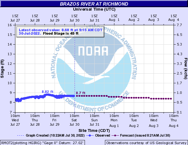 Brazos River at Richmond