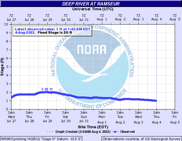 Deep River at Ramseur