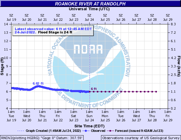 Roanoke River at Randolph