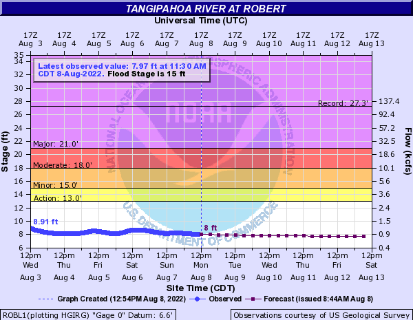 Tangipahoa River at Robert