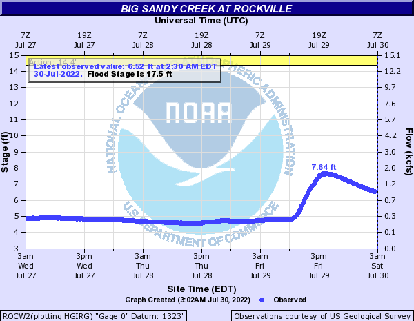 Big Sandy Creek at Rockville