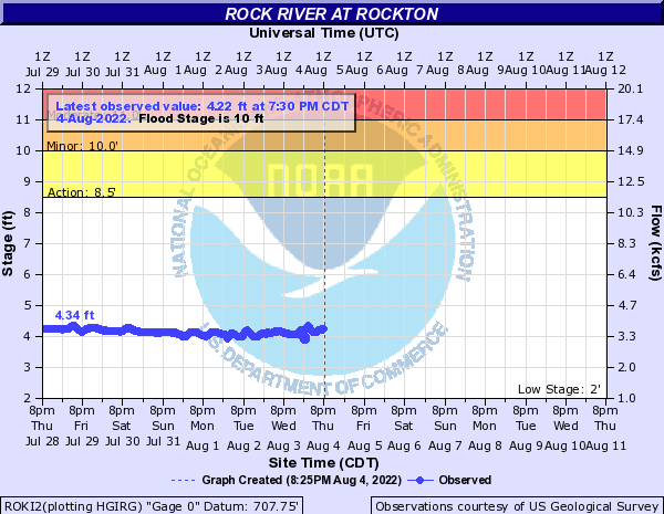 Rock River at Rockton