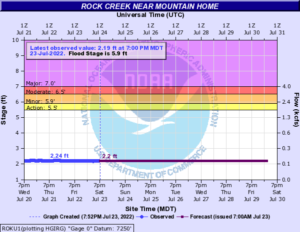 Rock Creek near Mountain Home