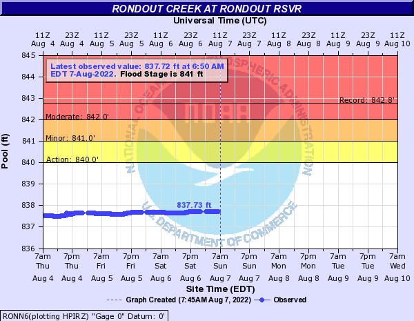 Forecast Hydrograph for RONN6