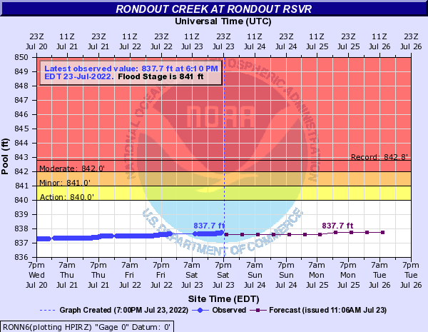 Rondout Creek at Rondout Rsvr