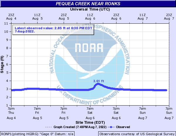 Pequea Creek near Ronks