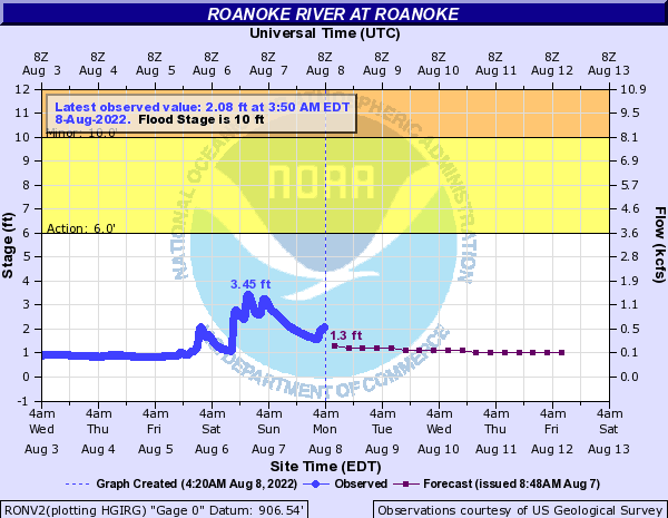 Roanoke River at Walnut Avenue