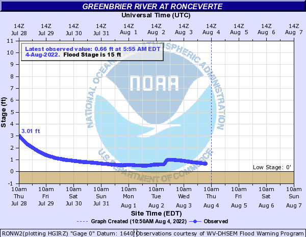 Greenbrier River at Ronceverte