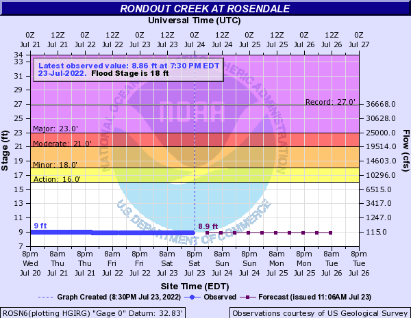 Rondout Creek at Rosendale
