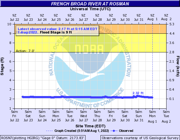 French Broad River at Rosman