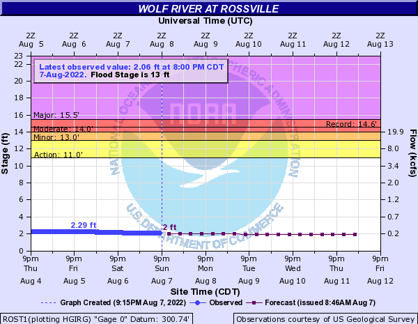 Wolf River at Rossville