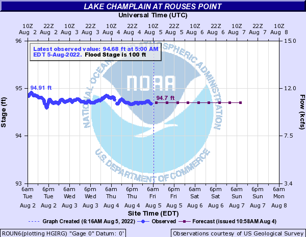 Forecast Hydrograph for ROUN6