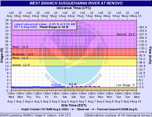 West Branch Susquehanna River at Renovo