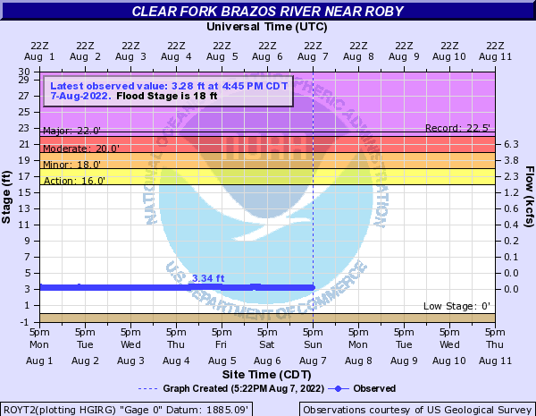 Clear Fork Brazos River near Roby
