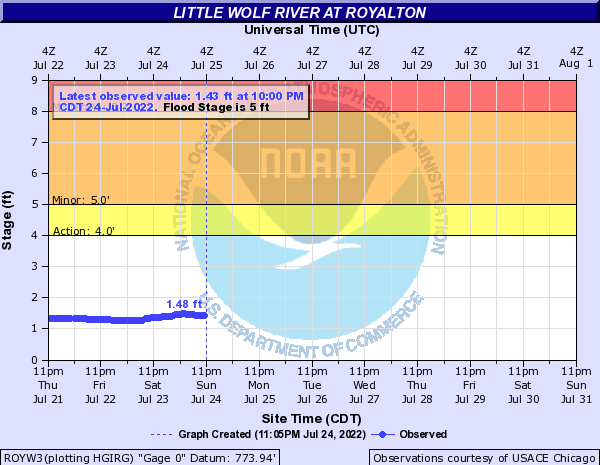 Little Wolf River at Royalton