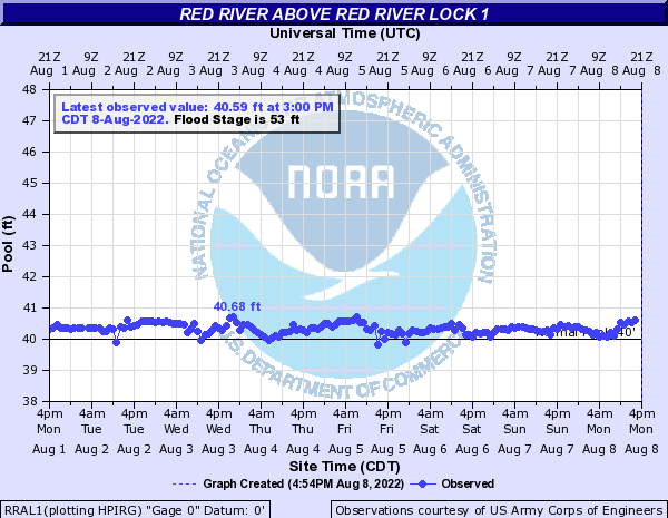 Red River above Red River Lock 1