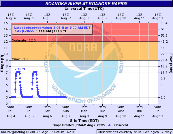 Roanoke River at Roanoke Rapids