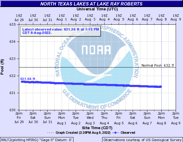 North Texas Lakes at Lake Ray Roberts