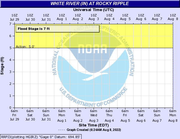 White River (IN) at Rocky Ripple