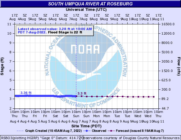 South Umpqua River at Roseburg