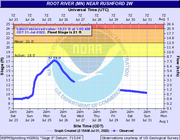 Root River (MN) near Rushford 2W
