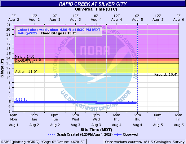Rapid Creek at Silver City