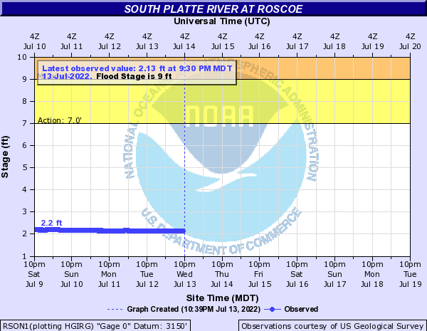 South Platte River at Roscoe
