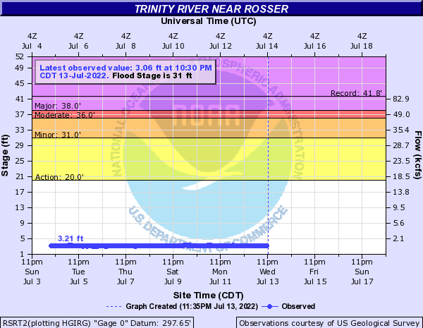 Trinity River near Rosser