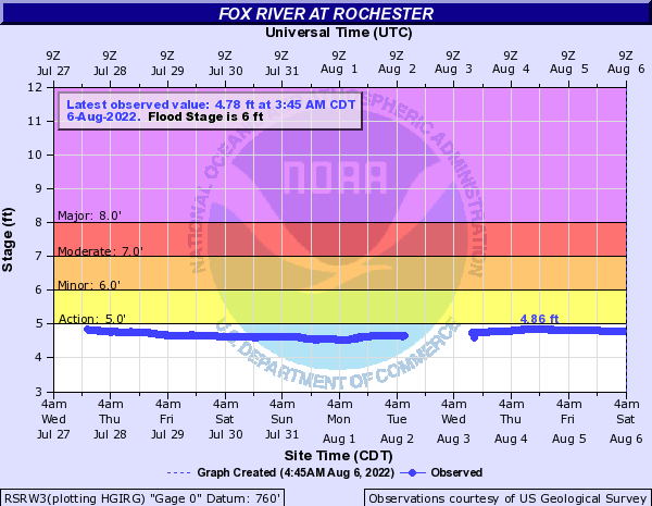 Fox River at Rochester