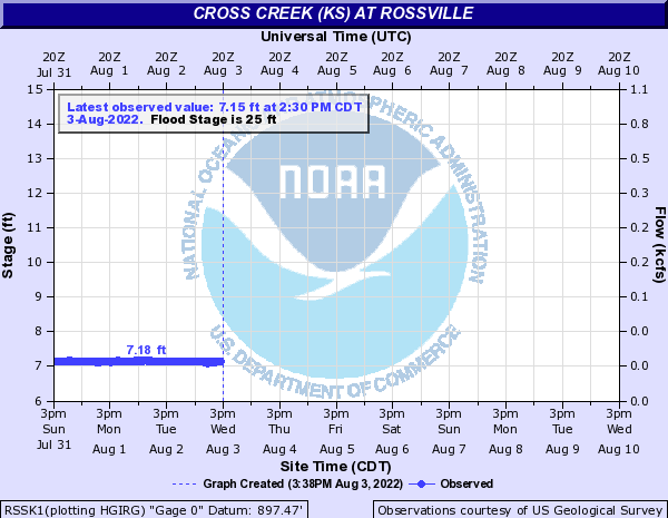 Cross Creek at Rossville