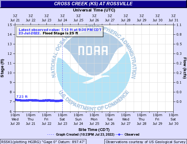 Cross Creek (KS) at Rossville