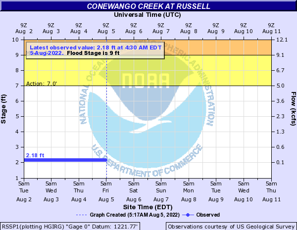 Conewango Creek at Russell