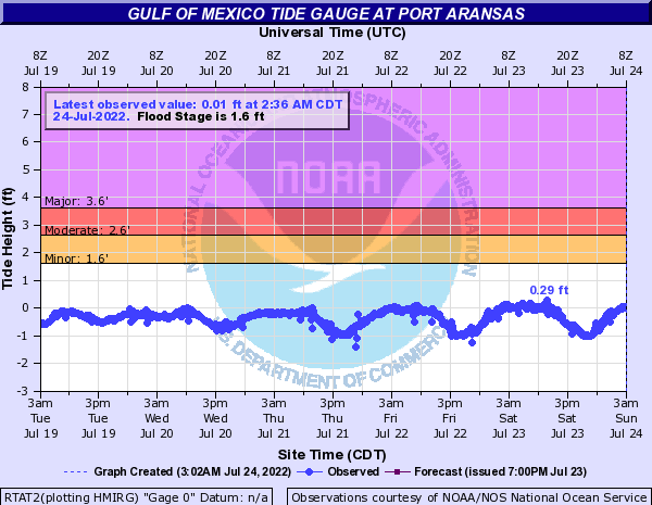 Gulf of Mexico Tide Gauge at Port Aransas