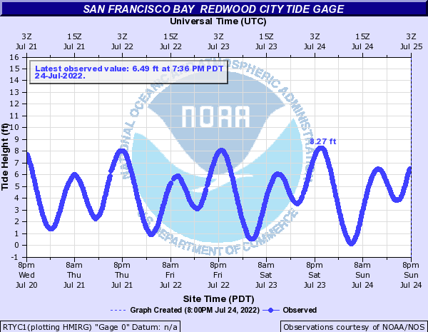 San Francisco Bay other Redwood City tide gage