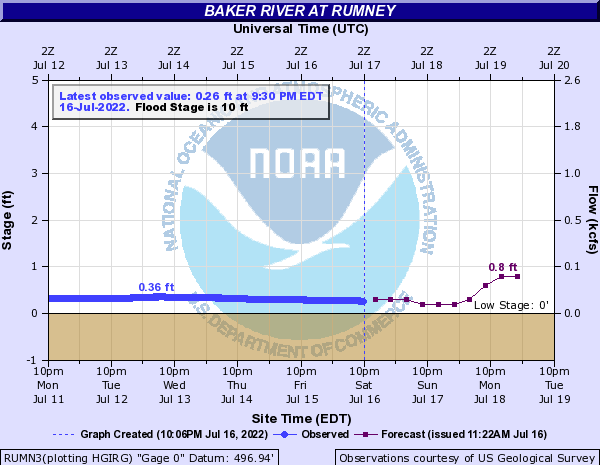 Forecast Hydrograph for RUMN3