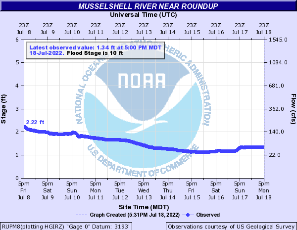 Musselshell River near Roundup