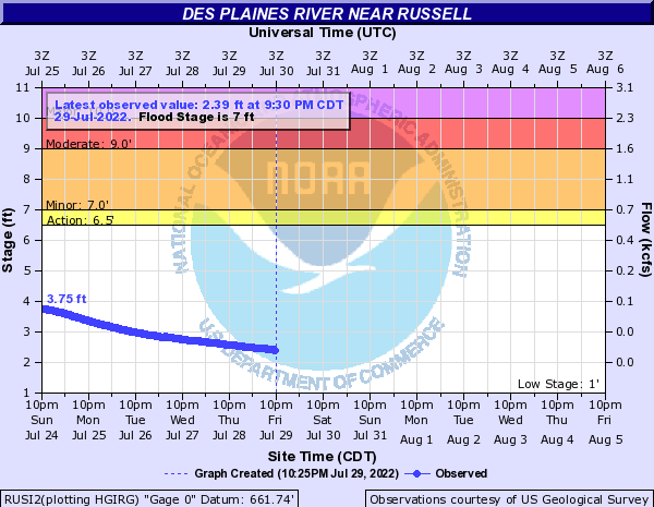 Des Plaines River near Russell