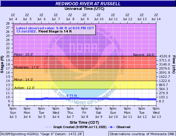 Redwood River at Russell