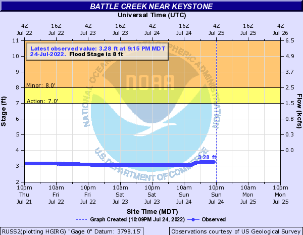 Battle Creek (SD) near Keystone
