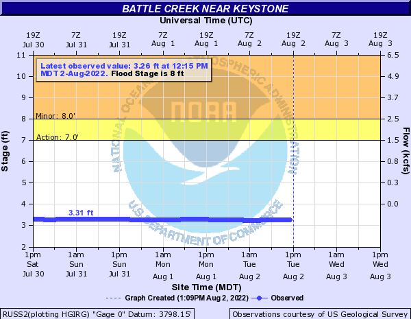 Battle Creek near Keystone