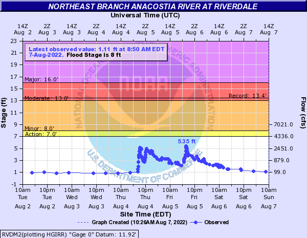 Northeast Branch Anacostia River at Riverdale