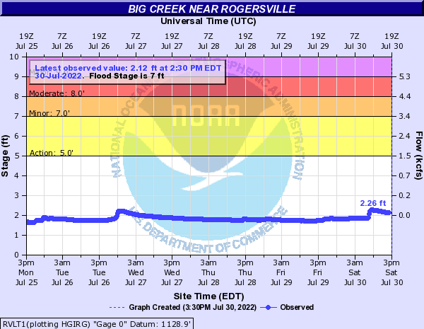 Big Creek near Rogersville