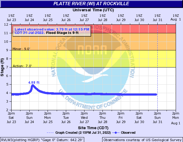 Platte River (WI) at Rockville