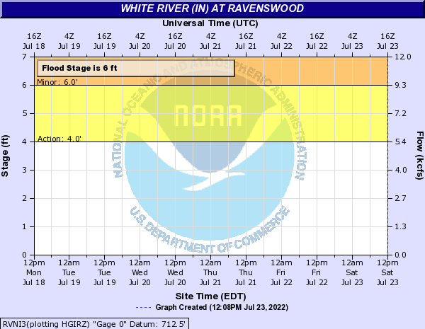 White River at Ravenswood