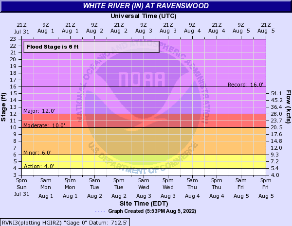 White River (IN) at Ravenswood