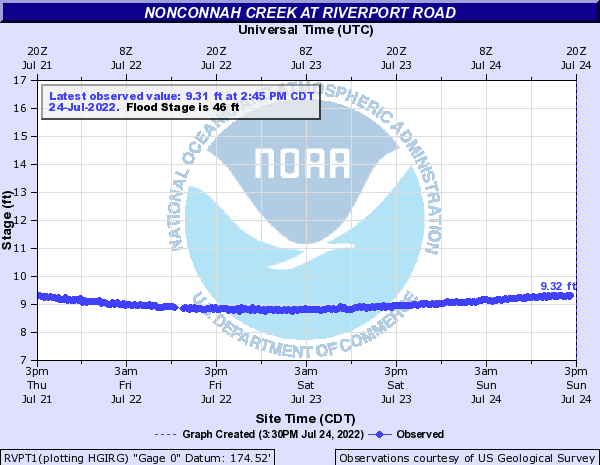 Nonconnah Creek at Riverport Road