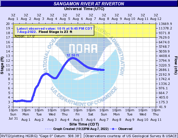 Sangamon River at Riverton