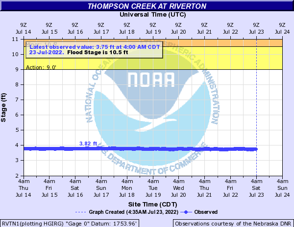 Thompson Creek at Riverton